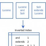 Lucene indexing