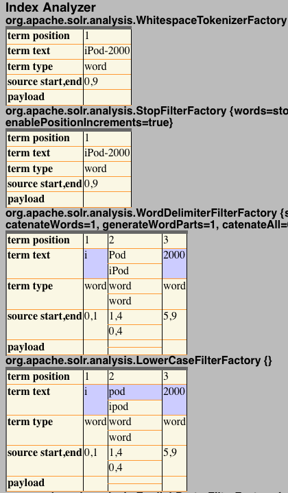 Solr results analysis