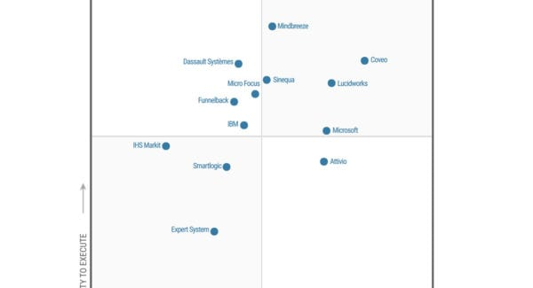 Gartner Names Lucidworks as a Leader in 2018 Insight Engines Magic Quadrant