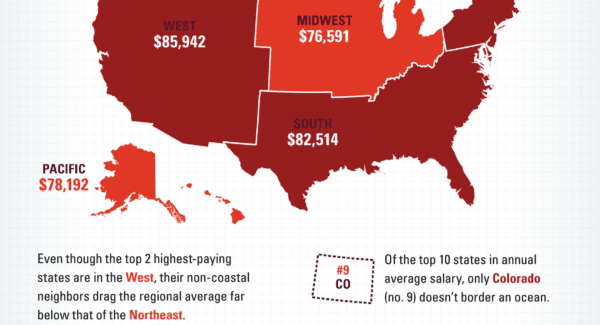 Infographic: Developer Salaries Across the US