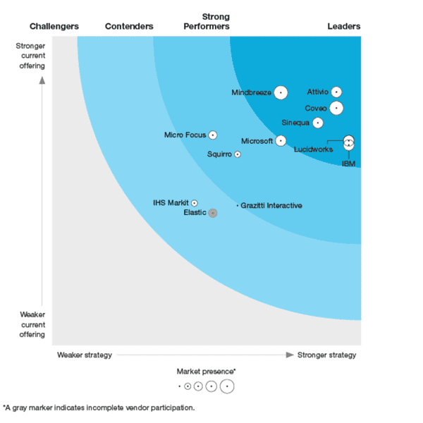 Lucidworks names leader in Forrester Wave 2019 cognitive search report