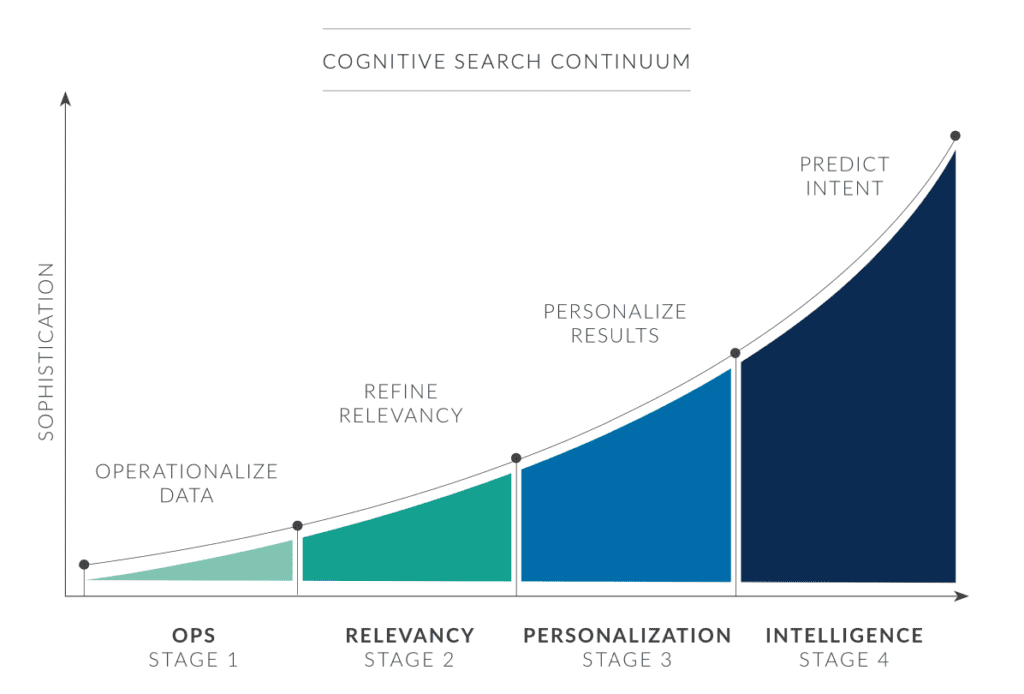 Cognitive Search Continuum