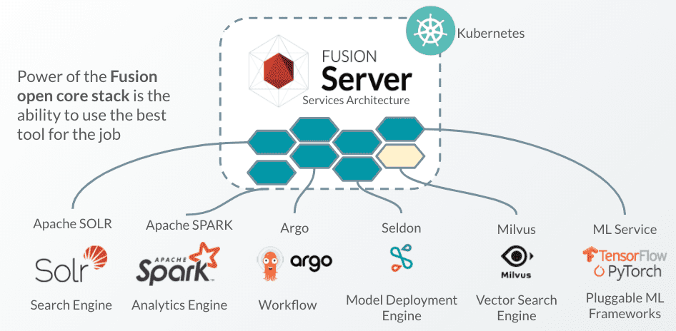 Representation of Fusion's open core stack and services it's connected to.
